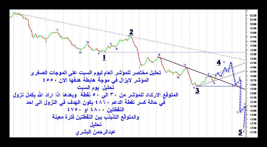 تحليل مختصر للمؤشر ليوم السبت24ذي القعدة1429هـ تحليل البشري نادي خبراء المال