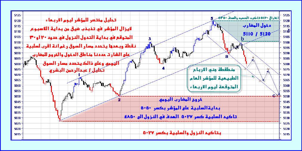 تحليل المؤشر العام ليوم الاربعاء 17 من محرم 1430هـ تحليل البشري نادي خبراء المال