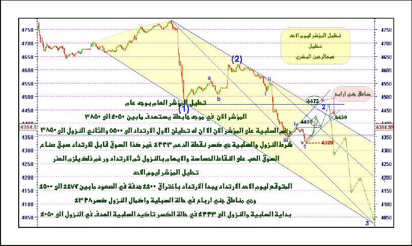 تحليل المؤشر ليوم الاحد4/3/1430هـ نادي خبراء المال